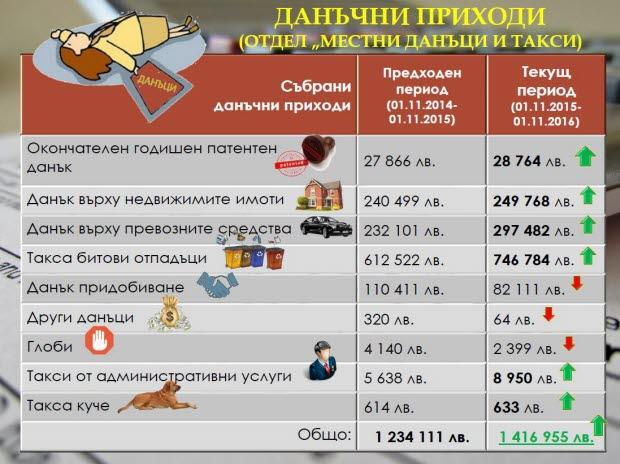 """""""Тревненска седмица"""" - 07.12.2016"""